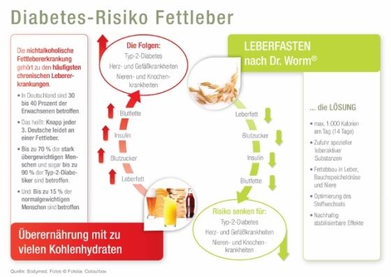 Je dicker der Bauch, desto höher das Diabetes-Risiko / Immer mehr Deutsche haben eine Fettleber und sind dadurch besonders gefährdet / Immer mehr Menschen leiden an einer nichtalkoholischen Fettleber, die zu Typ-2-Diabetes (Zuckerkrankheit), Schlaganfall