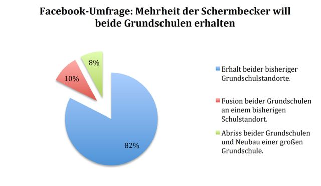 Umfrage zwei Grundchulen Schermbeck