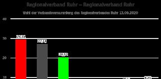 Regionalverband-Ruhr