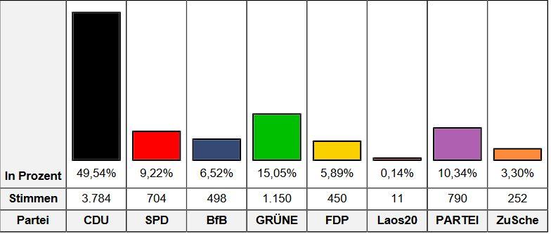 Zukunft Schermbeck Kommunalwahl 2020