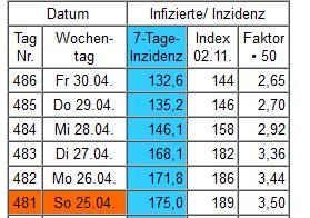 Statistik Inzidenwert Kreis Wesel